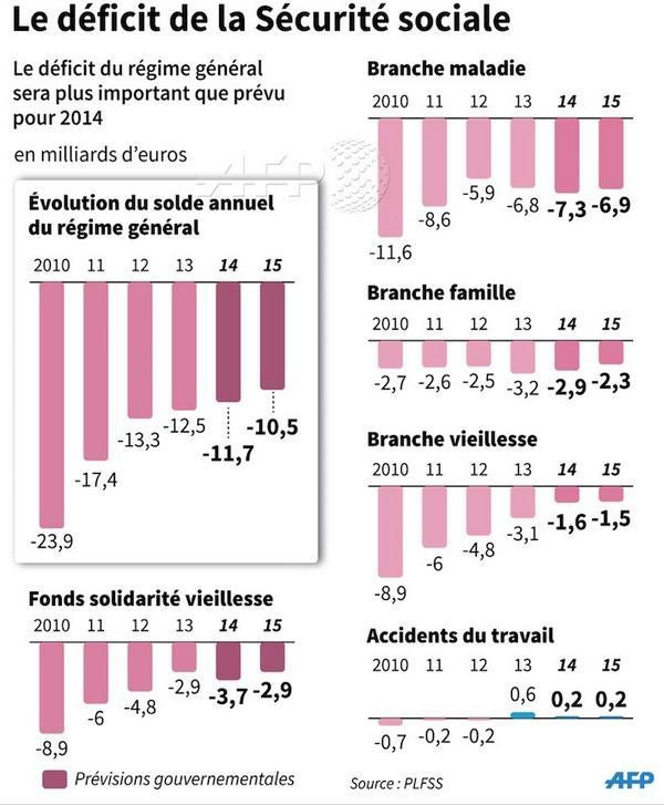 Infographie d ficit cumul du r gime gal de la s curit - Plafonds securite sociale depuis 1980 ...