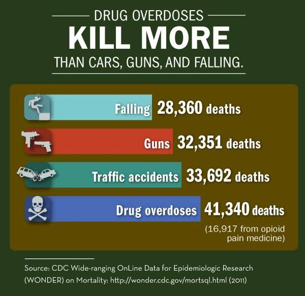 Surprising Statistic: Drug overdose have become the leading cause of injury death in the U.S.  #safety http://t.co/Gmww3KL9GI