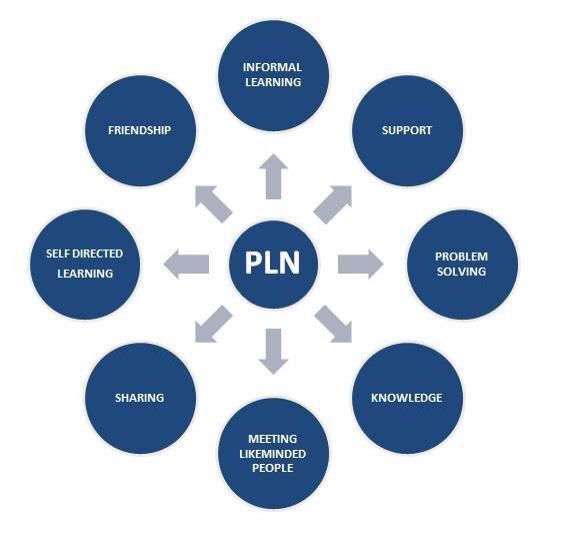 Thumbnail for #ALedchat 9/29/14 How to Grow Your PLN