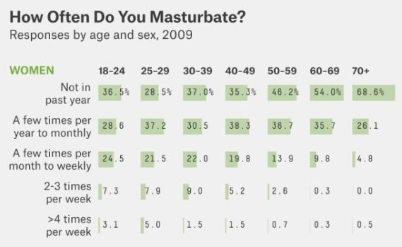 How frequently do men masturbate