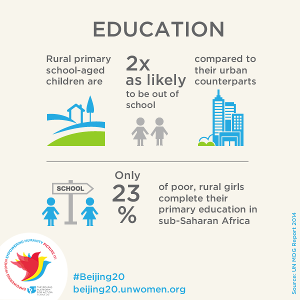 UN Women On Twitter Whats The Effect Of Poverty Girls Education See Infographic Tco QTYCsnMhHa Ruralwomen Beijing20