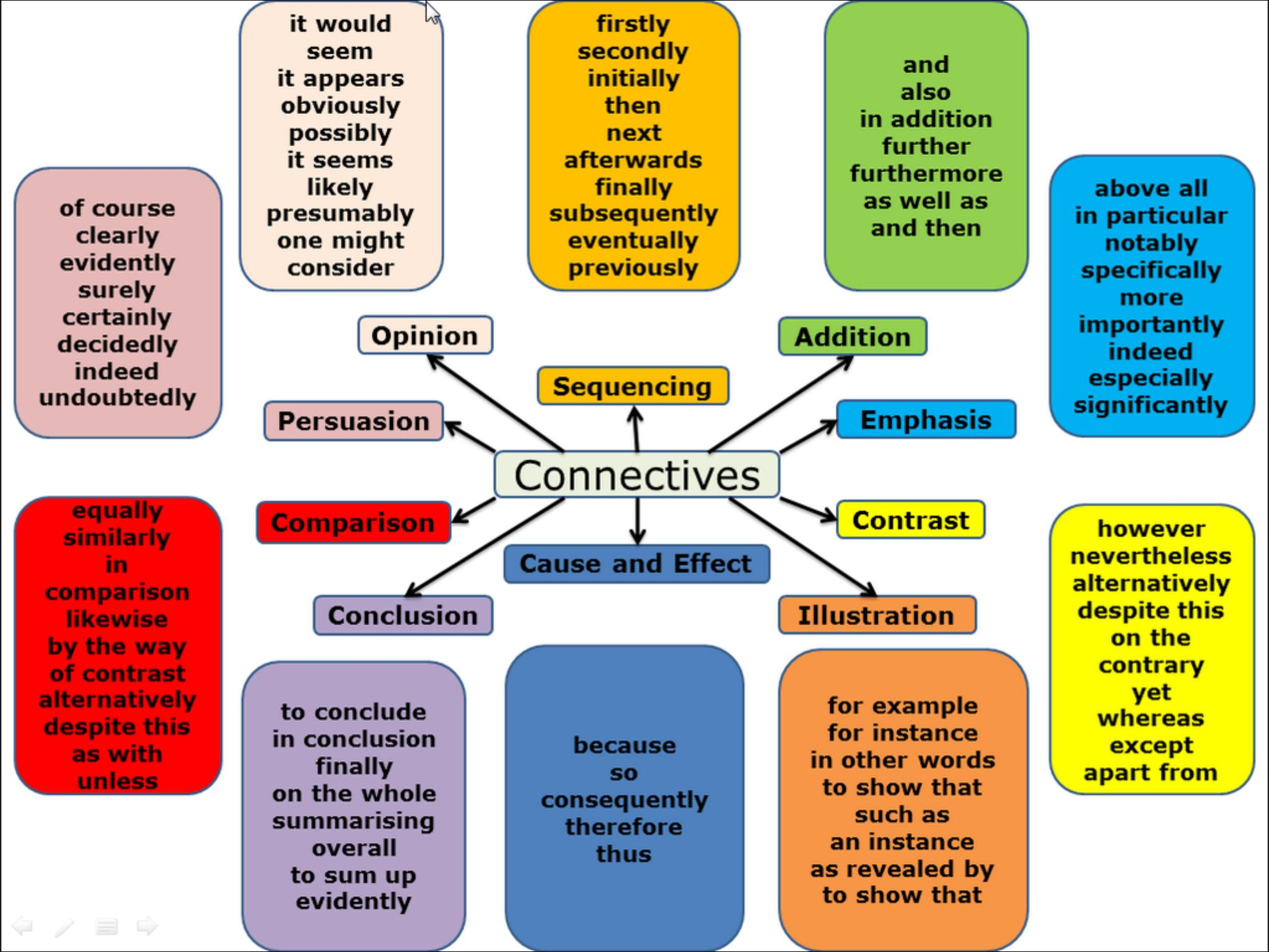 connectives essay connectives