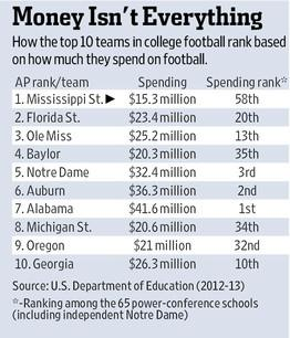 LOVE THIS #Moneyball RT @WSJSports: No. 1 Mississippi State: the Oakland A's of college fball http://t.co/7z6Rg1sUjh http://t.co/vT0Rv22RPZ