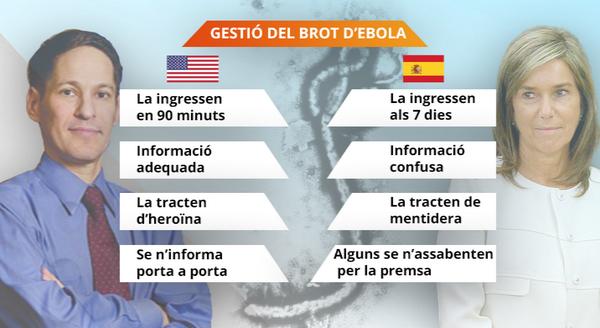 Comparativa de la gestió del brot de l'Ebola a Espanya i als EUA http://t.co/XvgDEdWiip