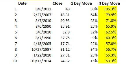 3 Day $VIX Move was 10th biggest since 1990, see the table: http://t.co/fBFV0dR1YZ