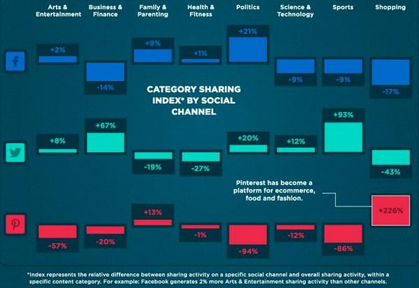 An interesting look at #mobile and desktop consumer sharing activity across social channels (via @sharethis) http://t.co/4vGtGfFxpj