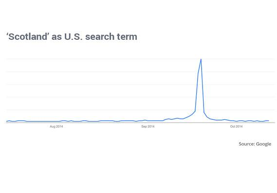 How soon we forget - 'Scotland' as U.S. search term http://t.co/HOzlKmV245 http://t.co/V85nGksNJA