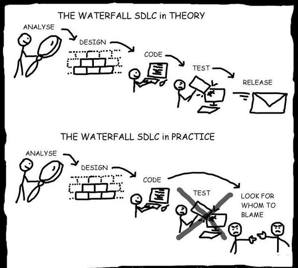 Master scrum on twitter the waterfall sdlc in theory vs for Sdlc vs scrum