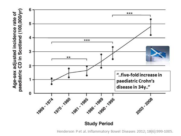 Early-onset #Crohn's has increased 5 fold in the last 50 years in Scotland #FGdebate http://t.co/FPWbcygrvT