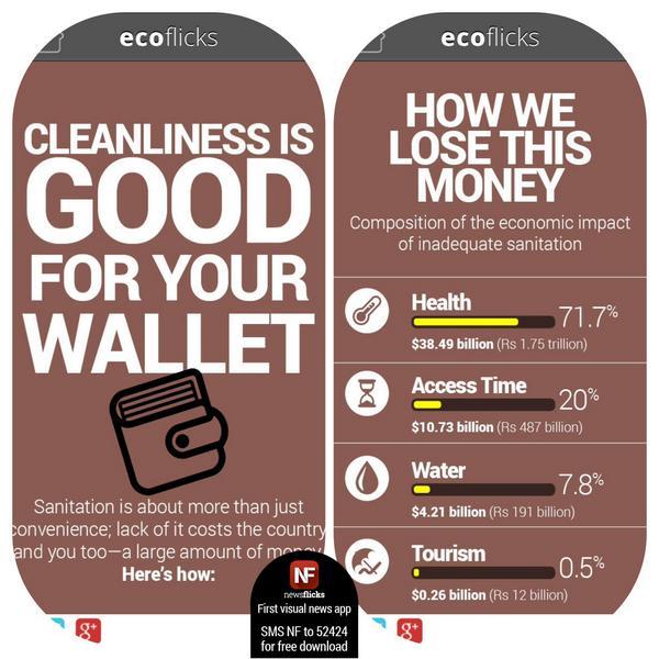 MyCleanIndia will make you rich