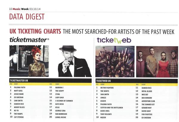Most searched for tickets on @Ticketmaster this week. Our boy @mattgoss sitting at number 2! TAKING CARE OF BUSINESS! http://t.co/M4Jygy4obZ