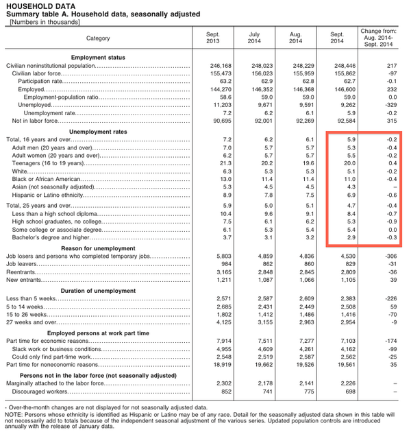 UNEMPLOYMENT RATE BY DEMOGRAPHIC http://t.co/oy7fDFfOmx http://t.co/g0do8EWY7p