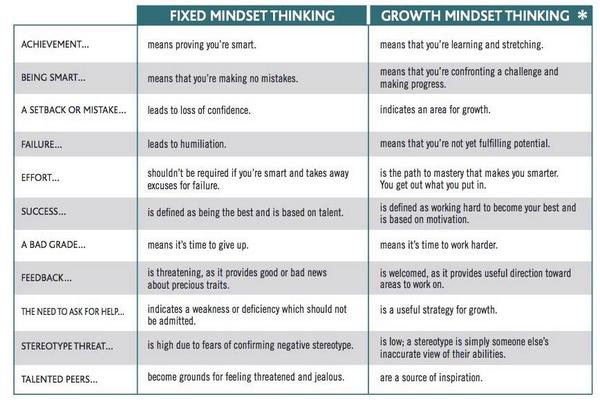 And admins too! RT @Primary_Ed: Fixed or Growth Mindset? Great for teachers & students. #edchat #elemchat http://t.co/Sx4jsm8orf  #Satchat