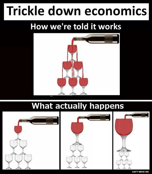 Trickle-down explained in four easy pictures for the lazy & illiterate. http://t.co/Vfu9Rd8zym