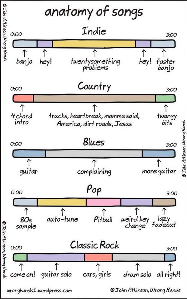 Rock Of Ages Uk On Twitter The Anatomy Of A Song Httpt