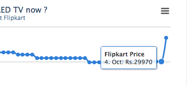 noticed that price of some products in flipkart were increased by ~15% today. hope billionday sale is honestly honest http://t.co/7g2H5GMMaX