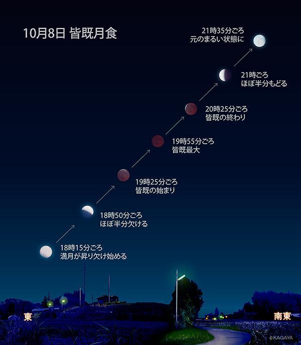 10/8の皆既月食の見え方をイラストにしました。 全部で3時間以上ありますのでたまに外へ出てみるのがよさそうです。 見逃せないのは19時20分〜30分。 月がどんどん細くなり、完全に隠れると淡く赤銅色に光る姿となります。 http://t.co/HHNbu4ZieD