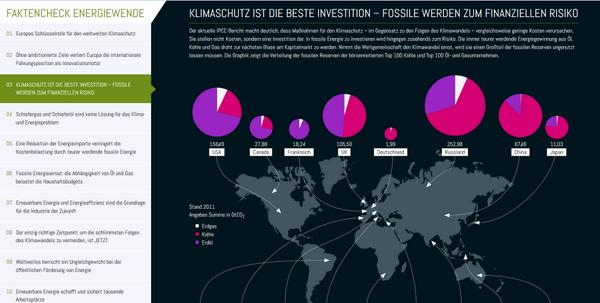 ebook Investissements