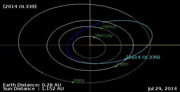 L'orbita dell'asteroide 2014 OL339