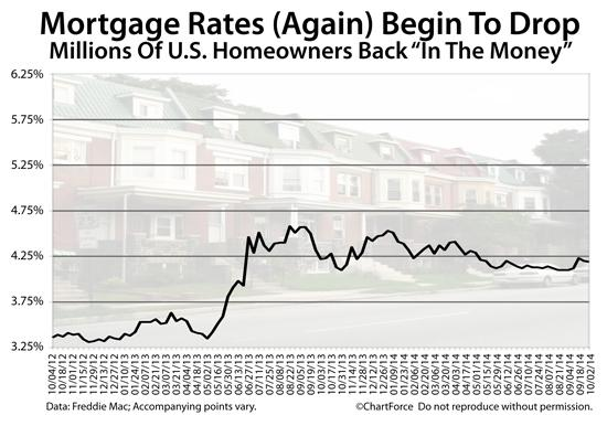 """Mortgage rates start the week slightly better. Homeowners back """"in the money"""". http://t.co/IsvBE5y5P0 http://t.co/ICAvW65ZVW"""