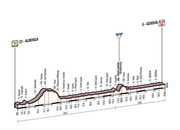 Giro d'Italia 2015 BzRO2DFIAAAUwRs