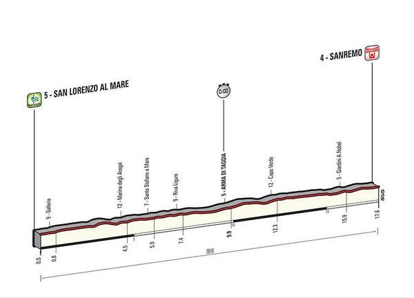 Giro d'Italia 2015 BzROWt1IUAA6uu3