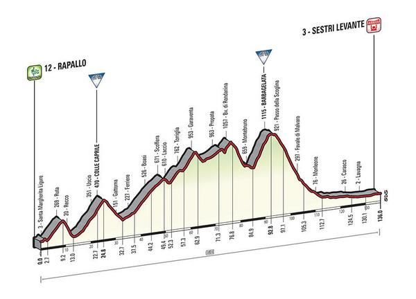 Giro d'Italia 2015 BzRPMXiIUAAw2RX