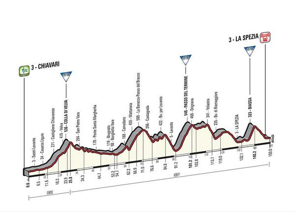 Giro d'Italia 2015 BzRPWi5IMAArnW4