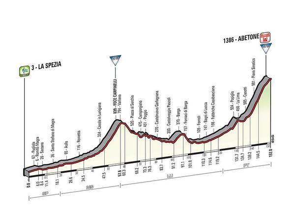Giro d'Italia 2015 BzRPi--CYAIkC5s