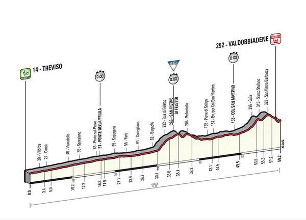 Giro d'Italia 2015 BzRQ8uqIcAAx5yv