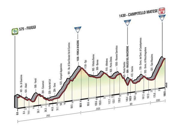 Giro d'Italia 2015 BzRQBiHIYAA-mL-
