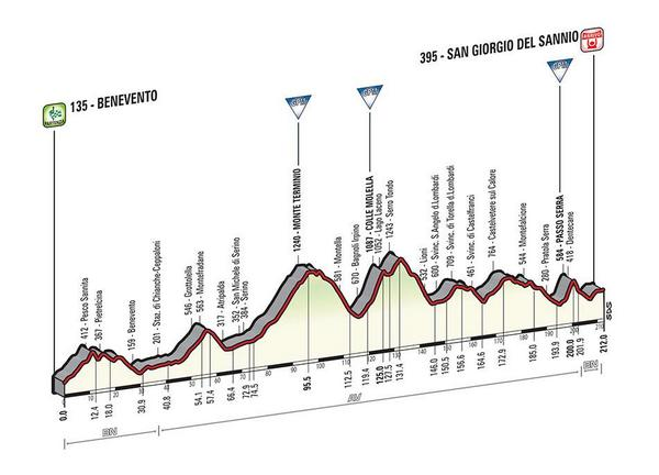 Giro d'Italia 2015 BzRQNA8IEAEKi_S