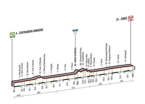 Giro d'Italia 2015 BzRQUsNIYAEI5Of