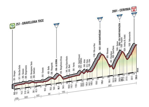 Giro d'Italia 2015 BzRR7YpIMAASDUr
