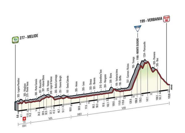Giro d'Italia 2015 BzRRuazIEAAaBGK