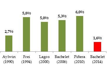 Crecimiento económico de los primeros 6 meses de actual Gobierno (1,6) es el peor desde 1990 http://t.co/2ZMSpxyLnU