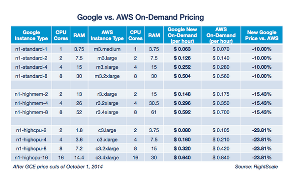 .@GoogleCloud cuts prices again: http://t.co/9Mbj6RkJeu #RightScale has the updated Google vs #AWS price charts http://t.co/gIroWMhbIv