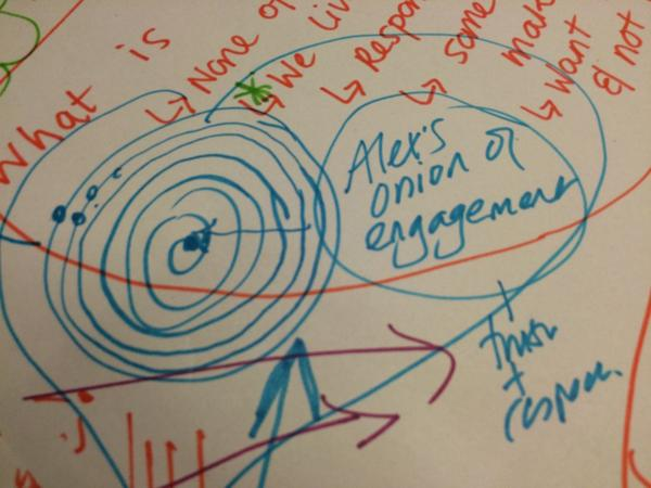 Onion of engagement courtesy of @alexhilton - authentic engagement based on people's interests #connectedhousing14 http://t.co/4IZazMYuTP