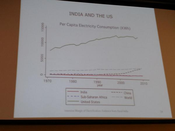 Chakravorty: Electricity access in India quite low, worse than sub-Saharan Africa. Huge gap to fill, possibly w coal. http://t.co/dj32WyMGbG