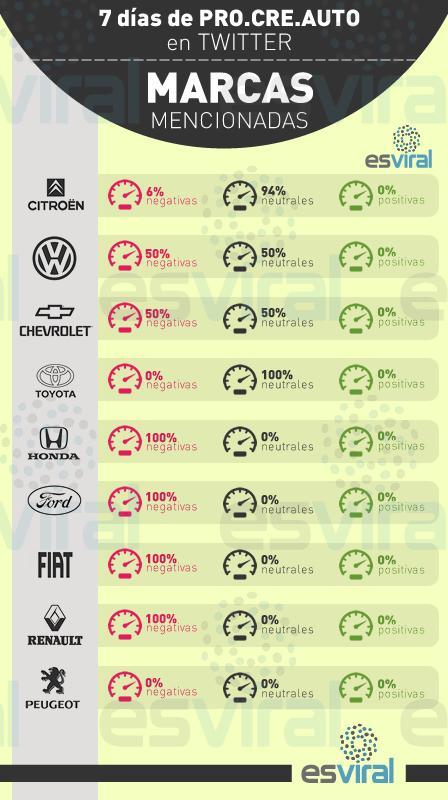 Acá puede verse la distribución de menciones al procreauto y la valoración según automotriz. #queruzoInvestiga http://t.co/kgclgo2SM5