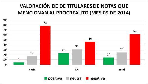 Sólo en septiembre Clarín y LN dedicaron 49 notas que titularon con la siguiente distribución. #queruzoInvestiga http://t.co/zbdUF7HQeI