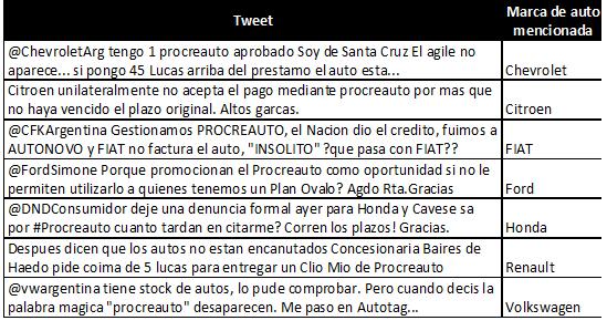 Para ilustrar, esta tabla ejemplifica menciones críticas a las automotrices. #queruzoInvestiga http://t.co/xjVZbv8KyL