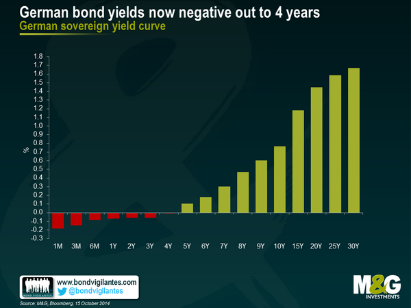 German bond yields now negative out to 4 years http://t.co/GNEWtorXov