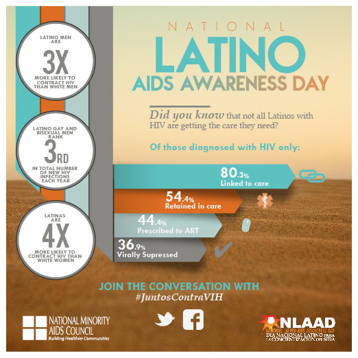 Its Nat'l Latino AIDS Awareness Day! Get tested. Fight stigma. End HIV #JuntosContraVIH #NLAAD http://t.co/2edgL8eFSN http://t.co/FsrUjzDltj