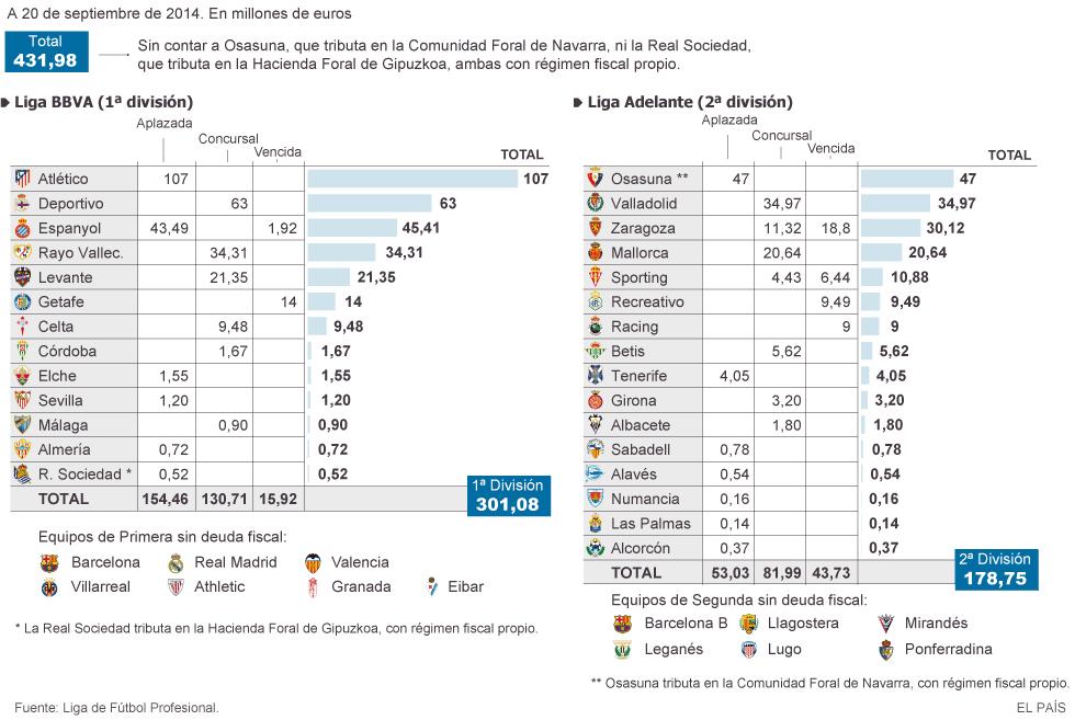 Deudas con Hacienda de los equipos de primera y segunda división española 2014