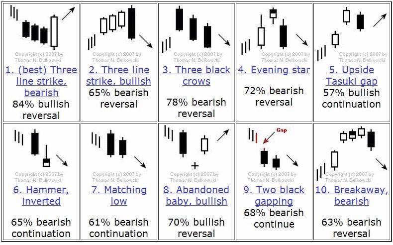 Japanese candlesticks probability