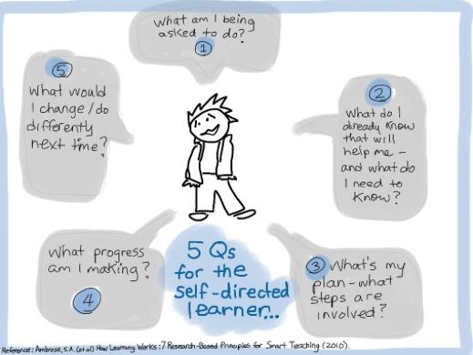 MT @growinglearners: 5 questions 4 the self-directed learner...getting Ss to OWN their learning! #educoach http://t.co/o1fxaiyhqU LOVE THIS