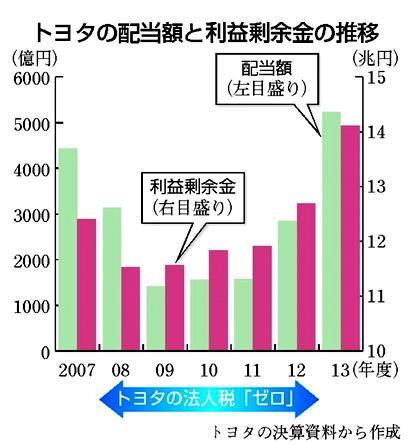 「アベノミクスで企業は過去最高の収益を上げている」と安倍晋三。だったらまず、トヨタに毎年法人税を支払わせろよ!日本を代表する大企業・トヨタは、2008年度から5年間にわたり法人税を1円も払っていない一方、株主には1兆円を超える配当を!http://t.co/Cmnbgj83rO