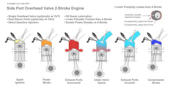 scintillating overhead valve engine diagram 530 327120 gallery cummins engine lubrication diagram overhead valve engine diagram 530 327120 online schematic diagram \u2022