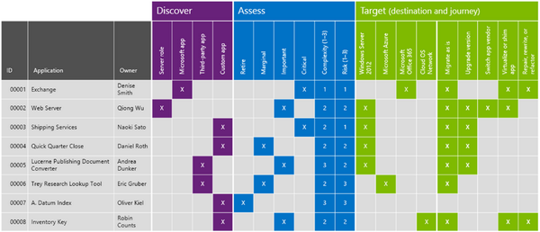 The next step in the #WinServ 2003 migration process is the Assessment phase. http://t.co/zdsVjq71sY #LeadITNow http://t.co/66zasHdHrs